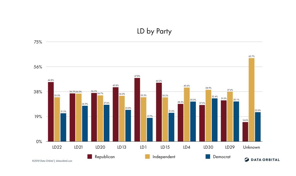 AZ08 District Profile Legislative District by Party