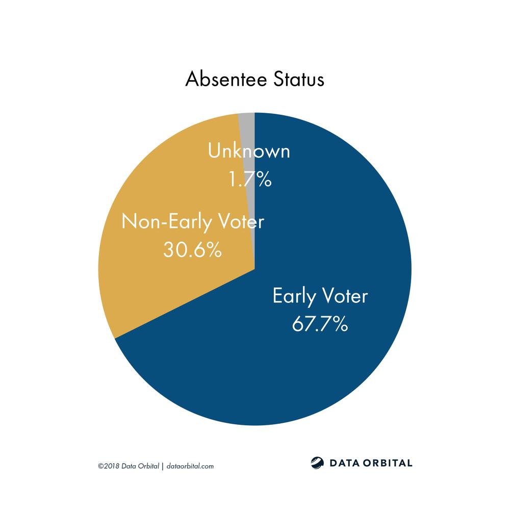 AZ08 District Profile Absentee Status
