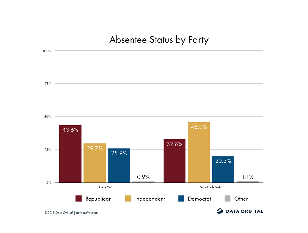 AZ08 District Profile Absentee Status by Party