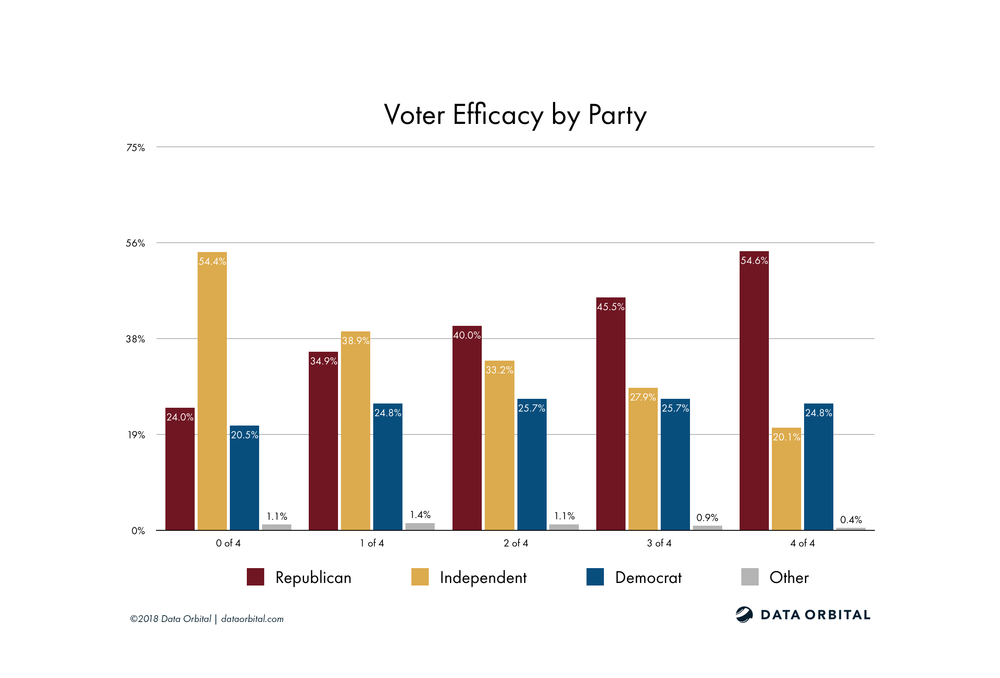 AZ08 District Profile Voter Efficacy by Party