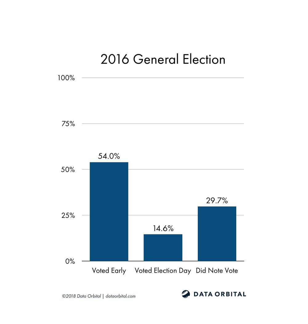 AZ08 District Profile 2016 General Election