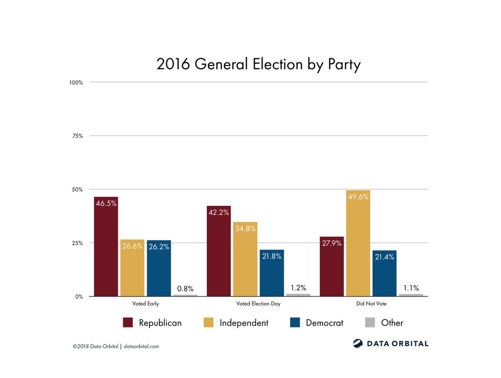 AZ08 District Profile 2016 General Election by Party