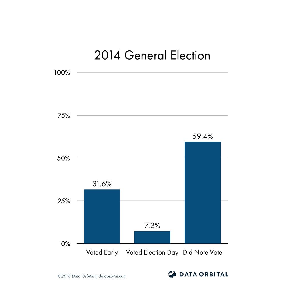 AZ08 District Profile 2014 General Election by Party