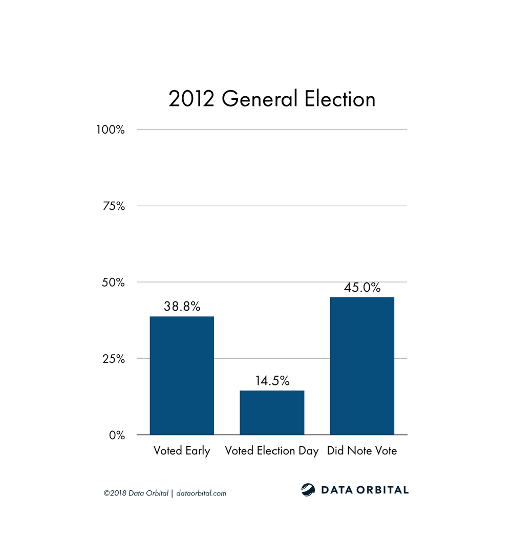 AZ08 District Profile 2012 General Election