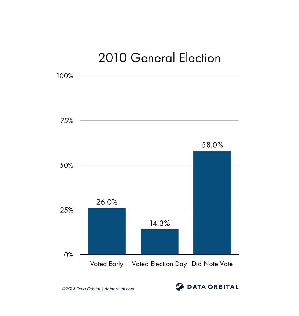 AZ08 District Profile 2010 General Election