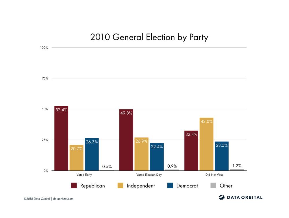 AZ08 District Profile 2010 General Election by Party