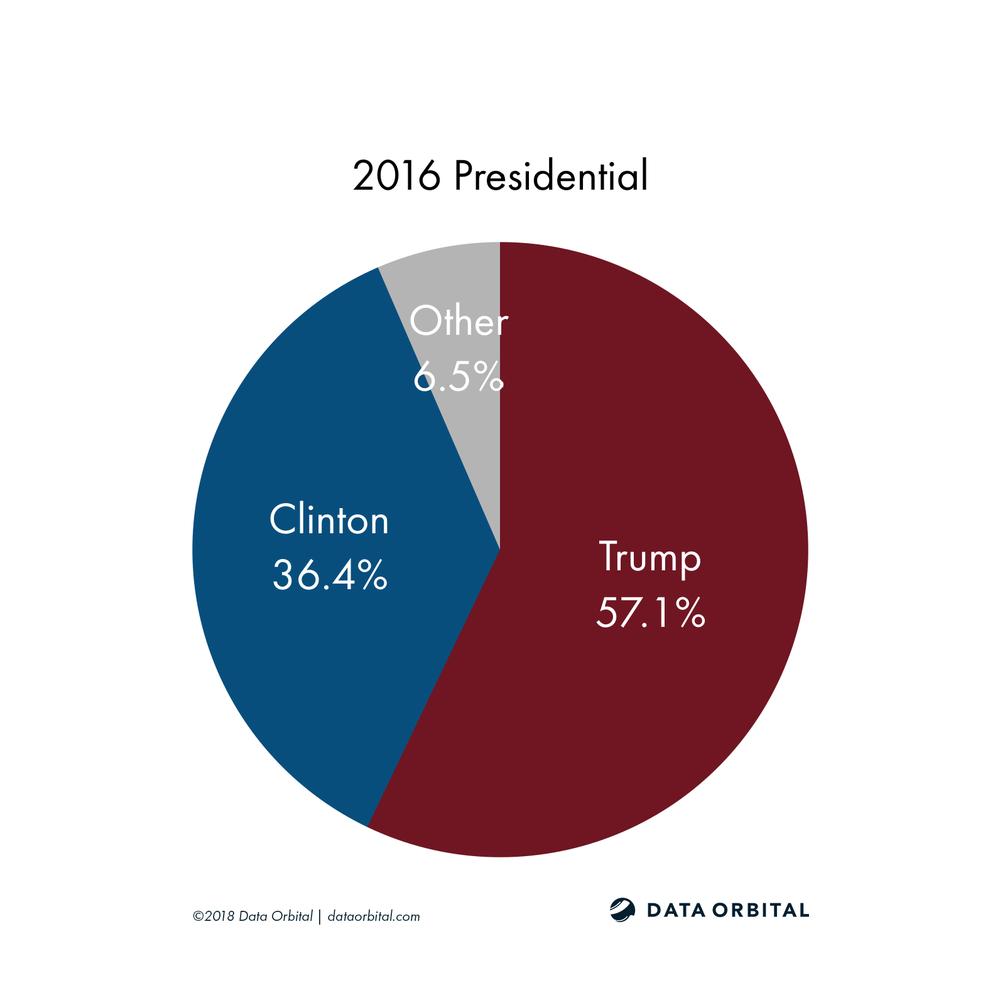 AZ08 District Profile 2016 Presidential
