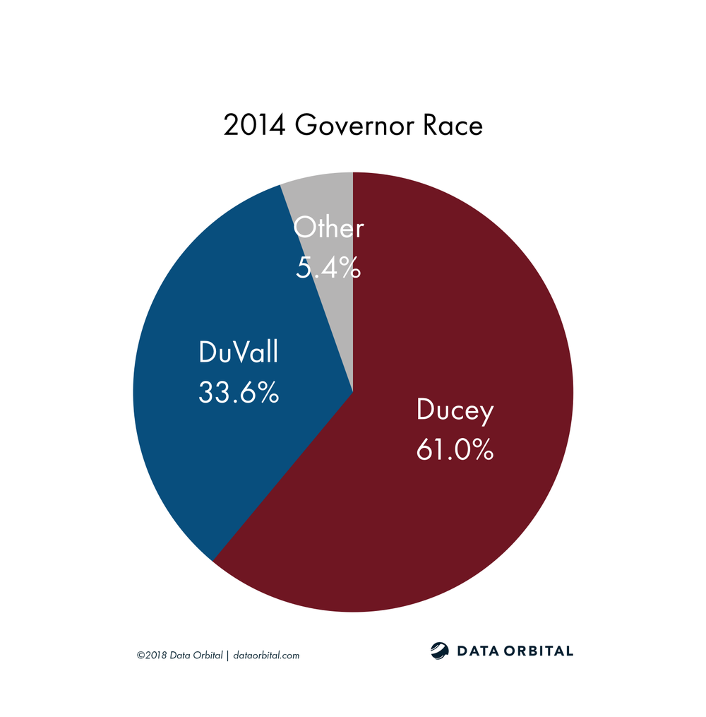 AZ08 District Profile 2014 Governor Race