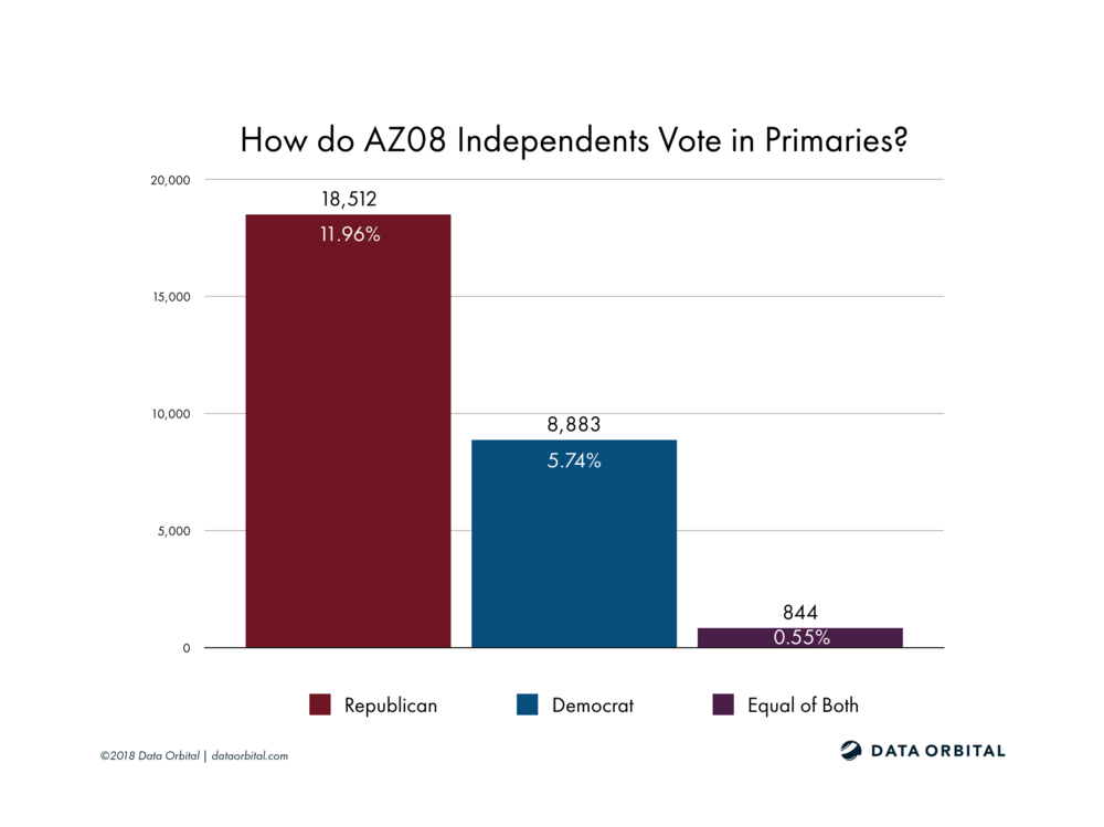 AZ08_District_Profile_Independents_Primaries.png