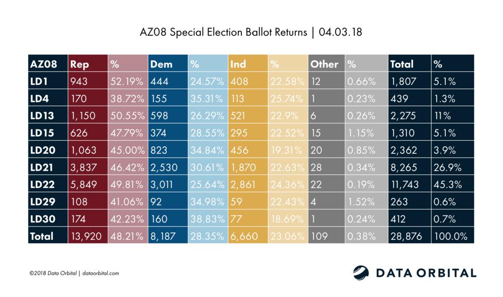 AZ08 Special Election Ballot Returns 04.03.18
