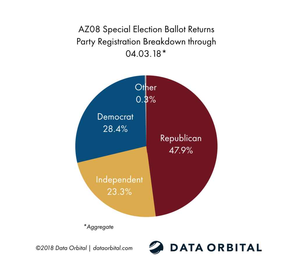 AZ08 Special Election Ballot Returns Party Breakdown 04_03_18