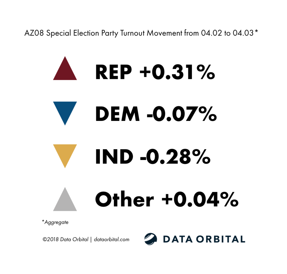AZ08 Special Election Party Turnout Movement from 04_02_18 04_03_18