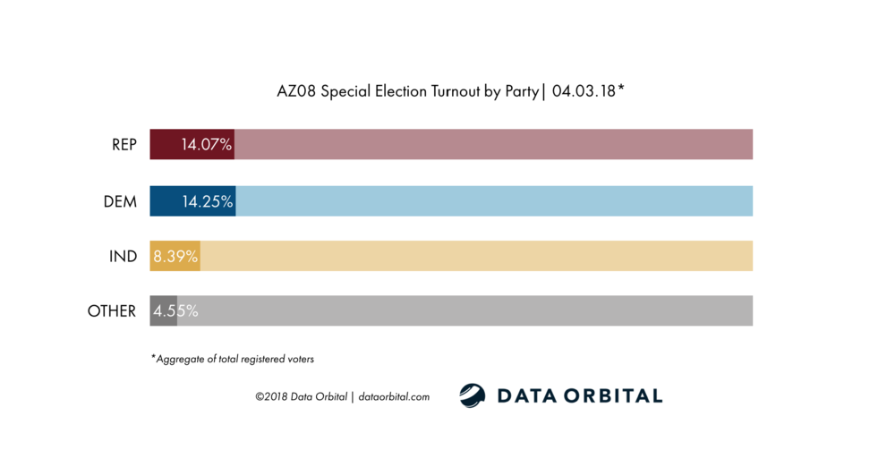 AZ08 Special Election Turnout by Party 04_03_18