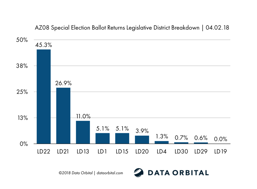 AZ08_Ballot_Returns_LD_Breakdown_04_02_18.png