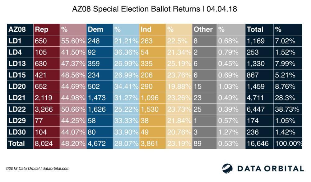 AZ08 Special Election Ballot Returns 04_04_18