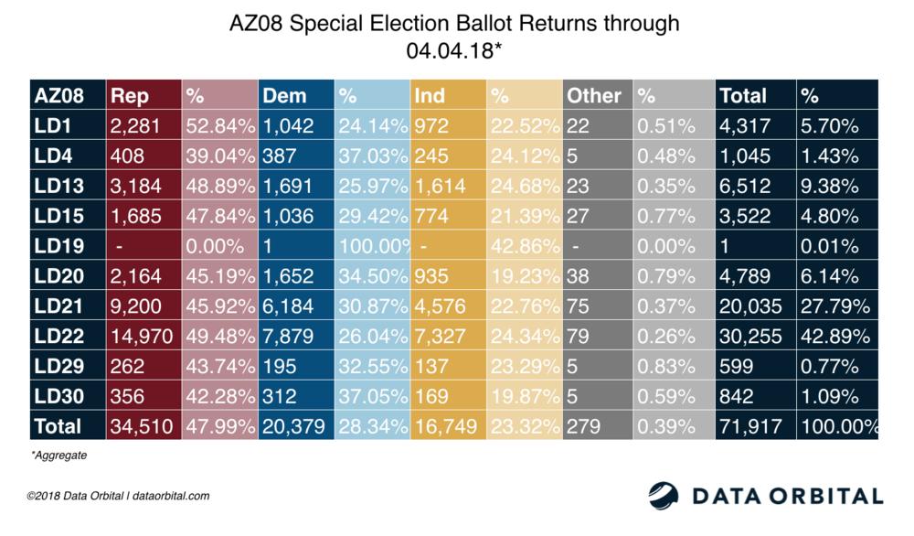AZ08 Special Election Ballot Returns Aggregate 04_04_18