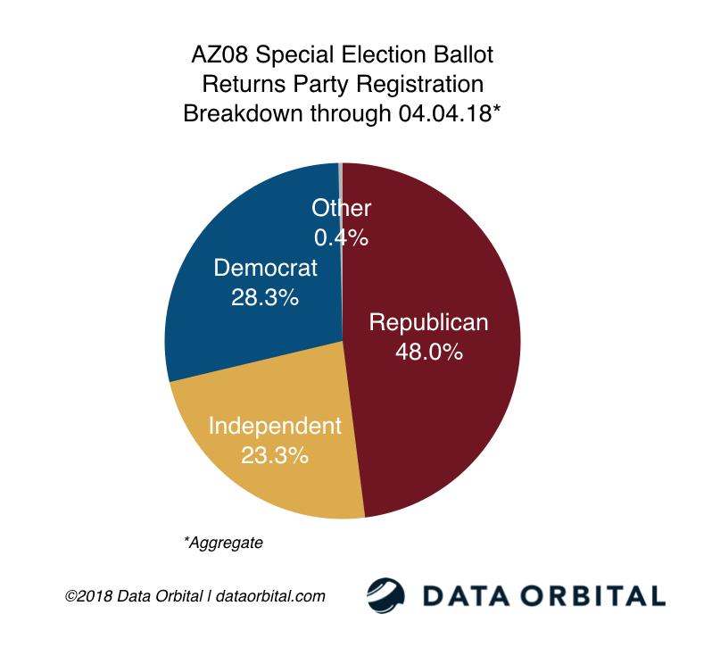AZ08 Special Election Ballot Returns Party Breakdown 04_04_18