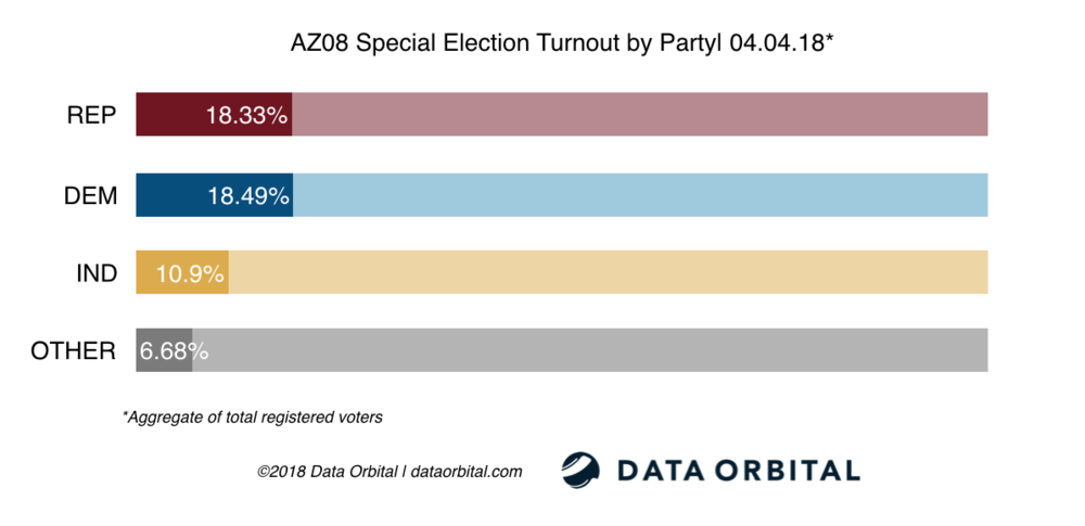 AZ08 Special Election Turnout by Party 04_04_18