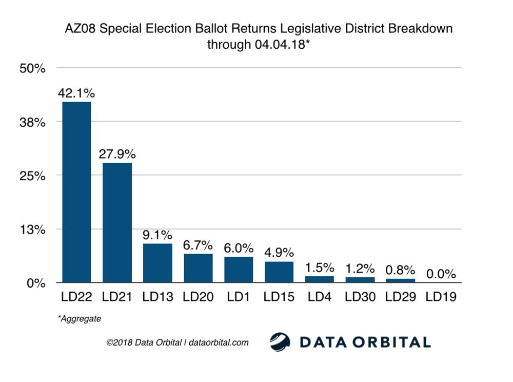 AZ08 Special Election Ballot Returns LD Breakdown 04_04_18