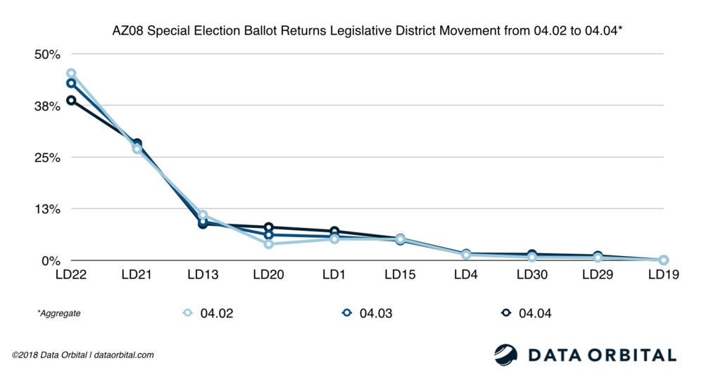 AZ08 Special Election Ballot Returns LD Movement from 04_03_18 to 04_04_18