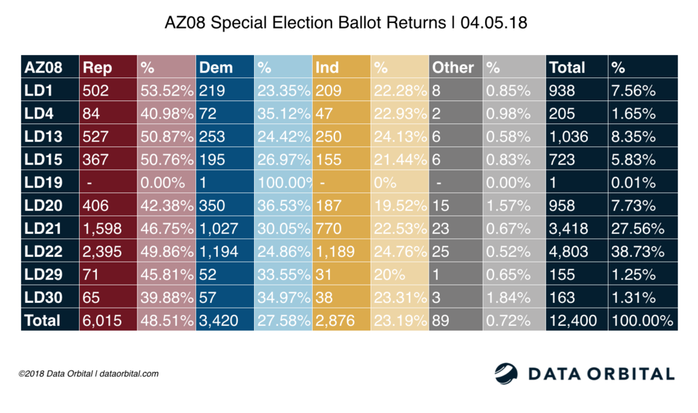 AZ08 Special Election Ballot Returns 04.05.18