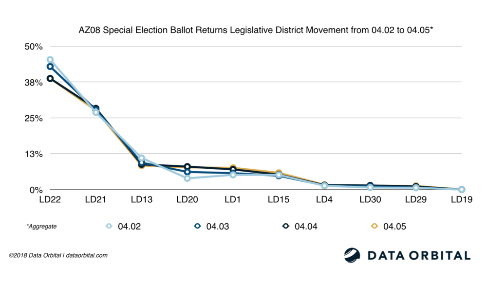 AZ08 Special Election Ballot Returns LD Movement from 04_02_18 to 04_05_18