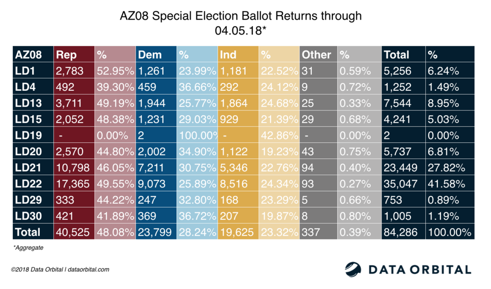 AZ08 Special Election Ballot Returns Aggregate 04_05_18