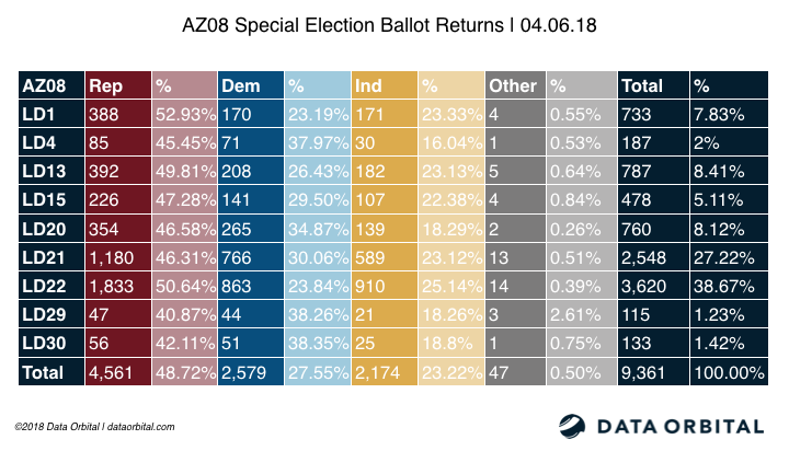 AZ08 Special Election Ballot Returns 04.06.18