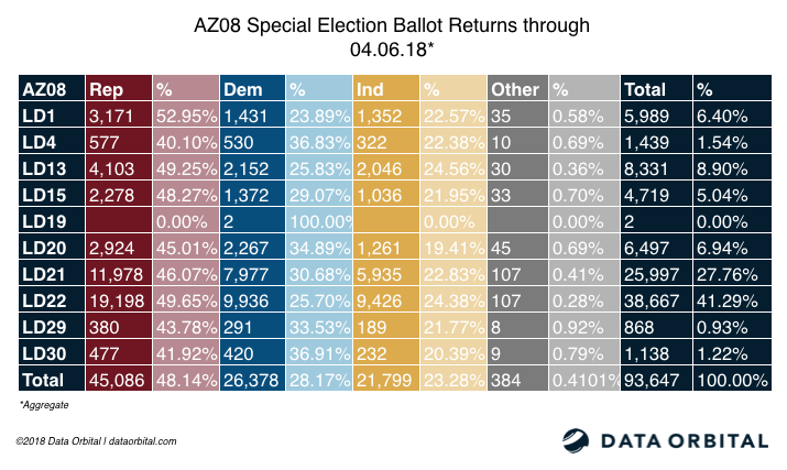 AZ08 Special Election Ballot Returns Aggregate 04_06_18
