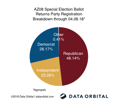 AZ08 Special Election Ballot Returns Party Breakdown 04_06_18