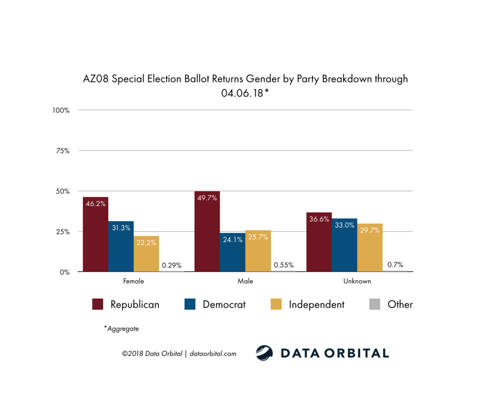 AZ08 Special Election Ballot Returns Week 1 Wrap Up and Analysis Gender by Party