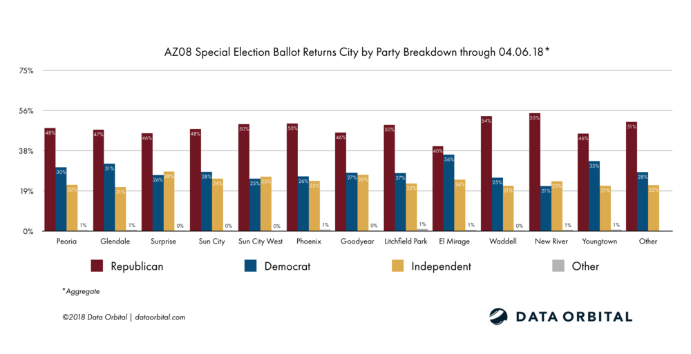 AZ08 Special Election Ballot Returns Week 1 Wrap Up and Analysis City by Party