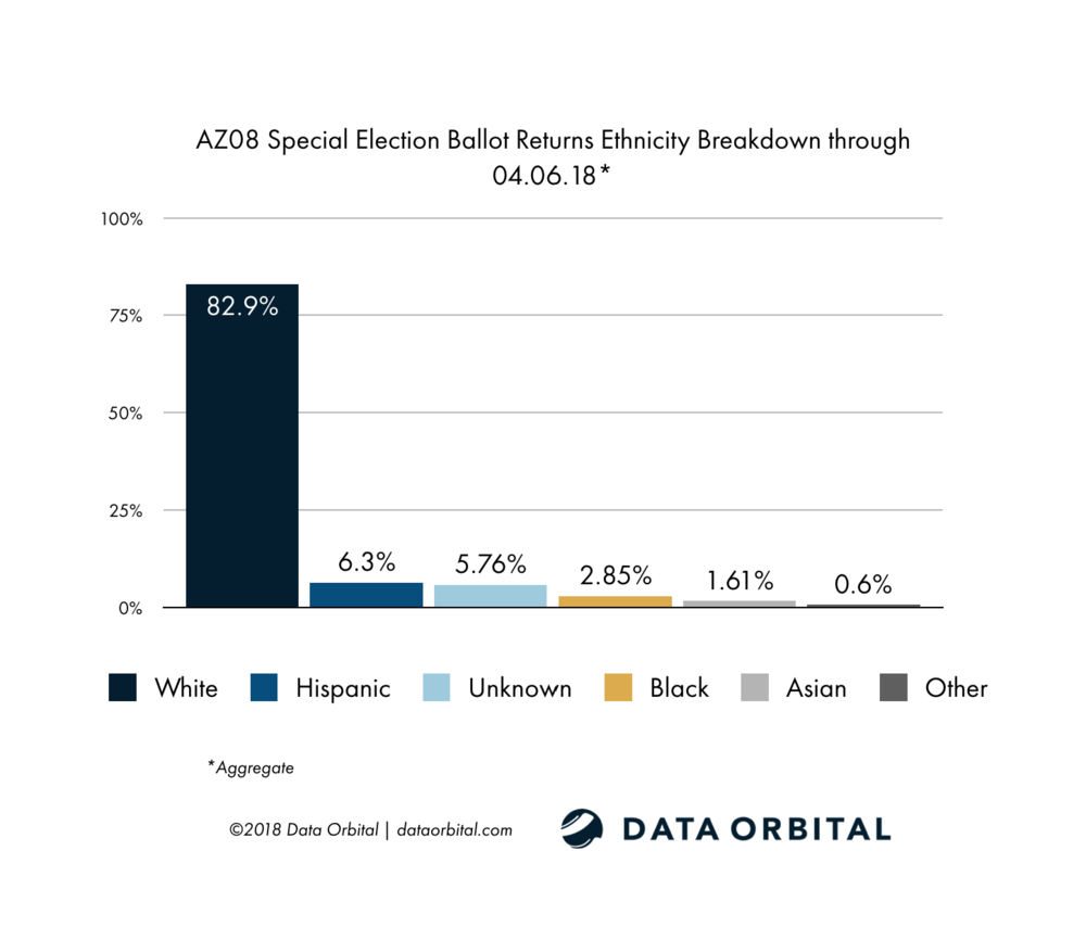 AZ08 Special Election Ballot Returns Week 1 Wrap Up and Analysis Ethnicity
