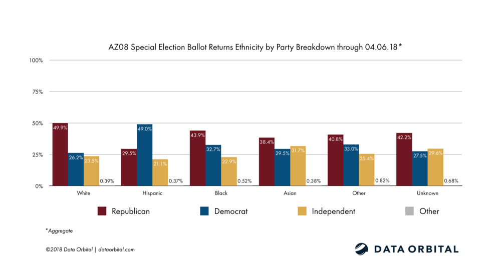 AZ08 Special Election Ballot Returns Week 1 Wrap Up and Analysis Ethnicity by Party