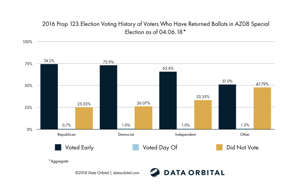 AZ08 Special Election Ballot Returns Week 1 Wrap Up and Analysis Voting History by Party 2016 Prop 123 Election