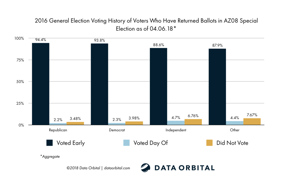 AZ08 Special Election Ballot Returns Week 1 Wrap Up and Analysis Voting History by Party 2016 General Election