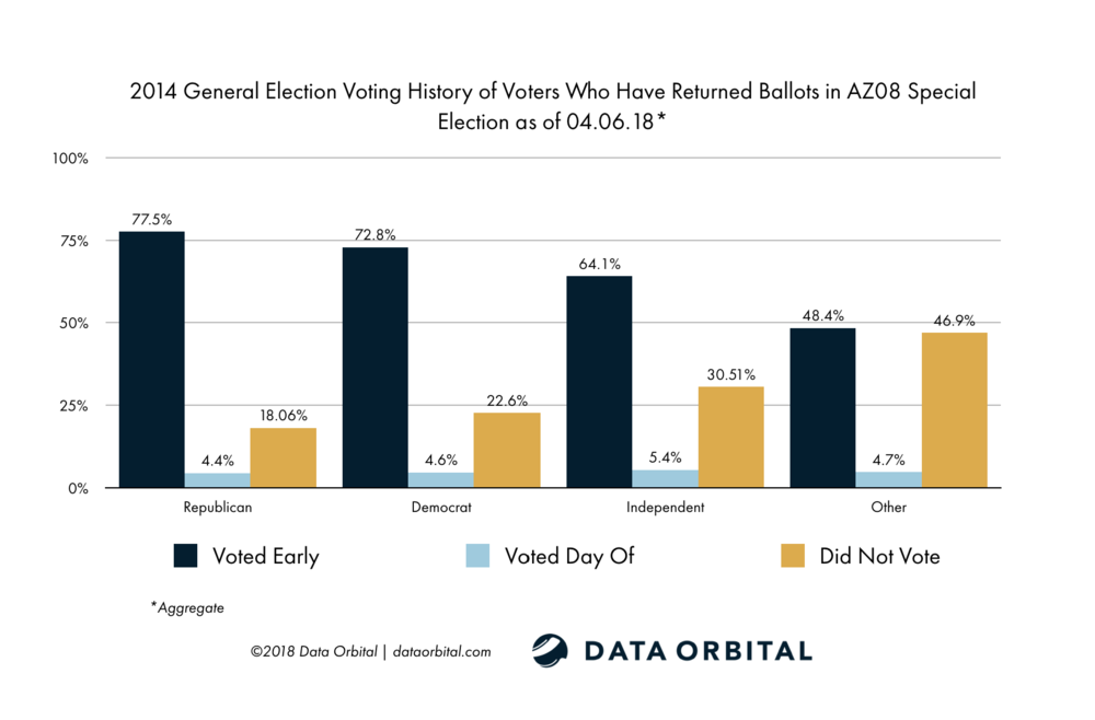 AZ08 Special Election Ballot Returns Week 1 Wrap Up and Analysis 2014 General Election Voting History by Party