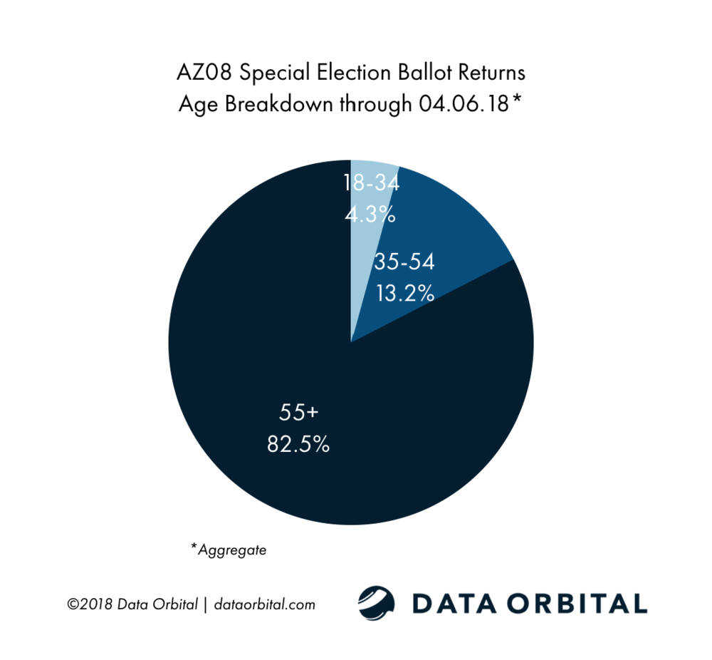 AZ08 Special Election Week 1 Wrap Up and Analysis Age