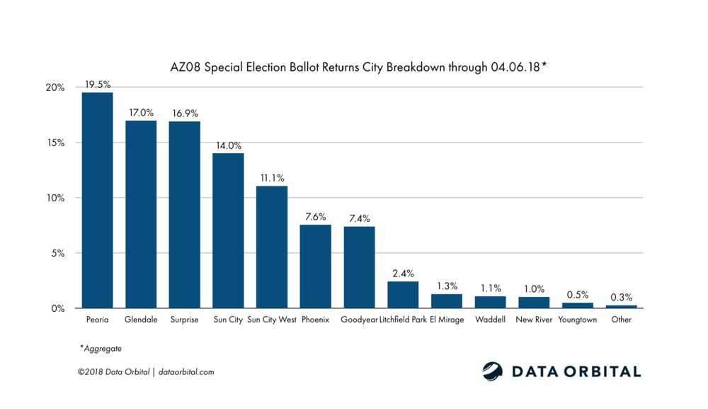 AZ08 Special Election Ballot Returns Week 1 Wrap Up and Analysis City