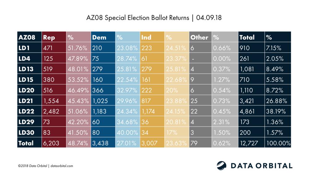 AZ08 Special Election Ballot Returns 04.09.18