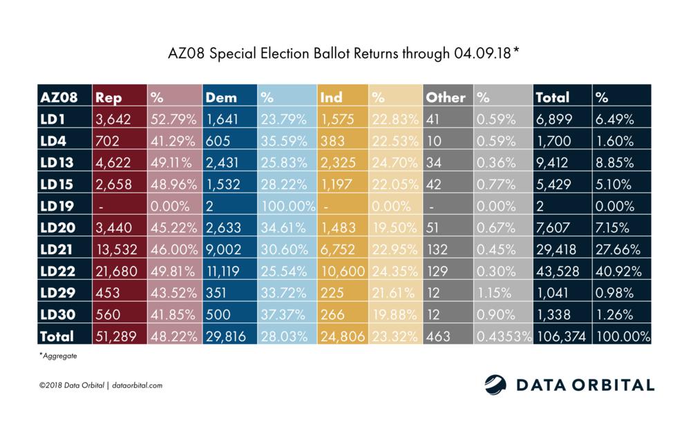 AZ08 Special Election Ballot Returns Aggregate 04_09_18