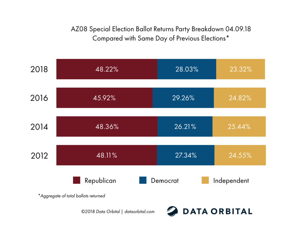 AZ08 Special Election Ballot Returns Party Breakdown 04_09_18 Compared with Same Day of Previous Elections