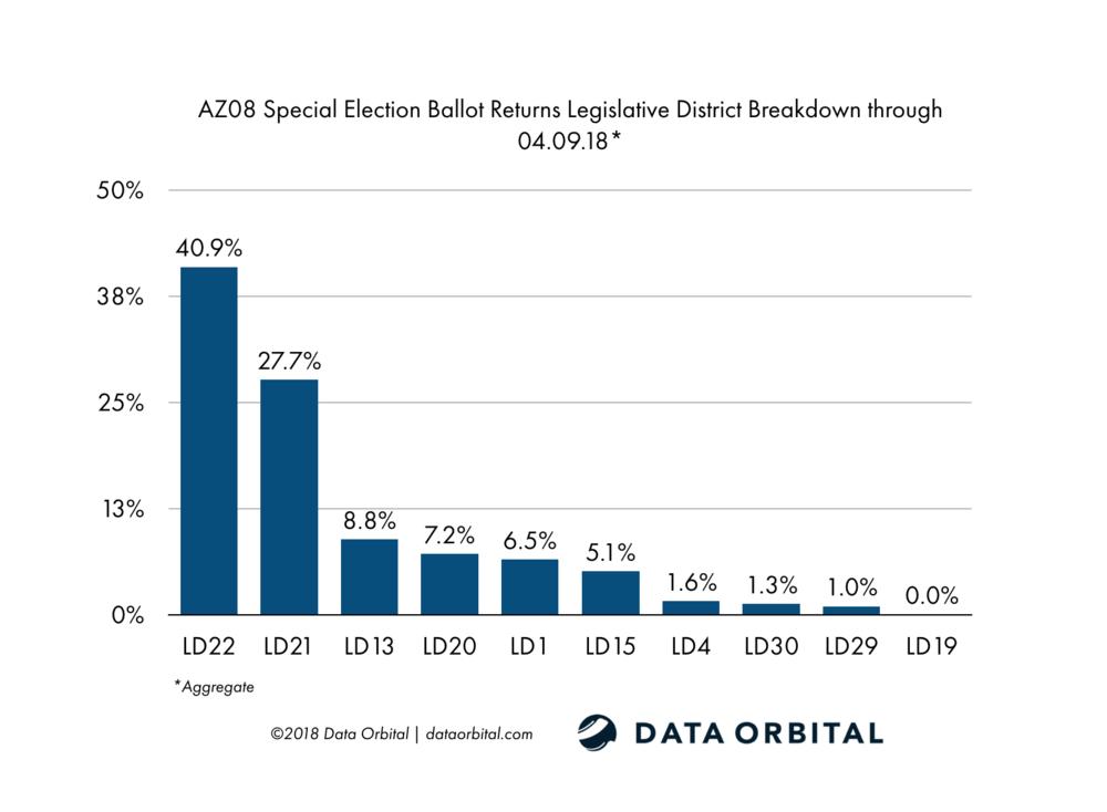 AZ08 Special Election Ballot Returns LD Breakdown 04_09_18