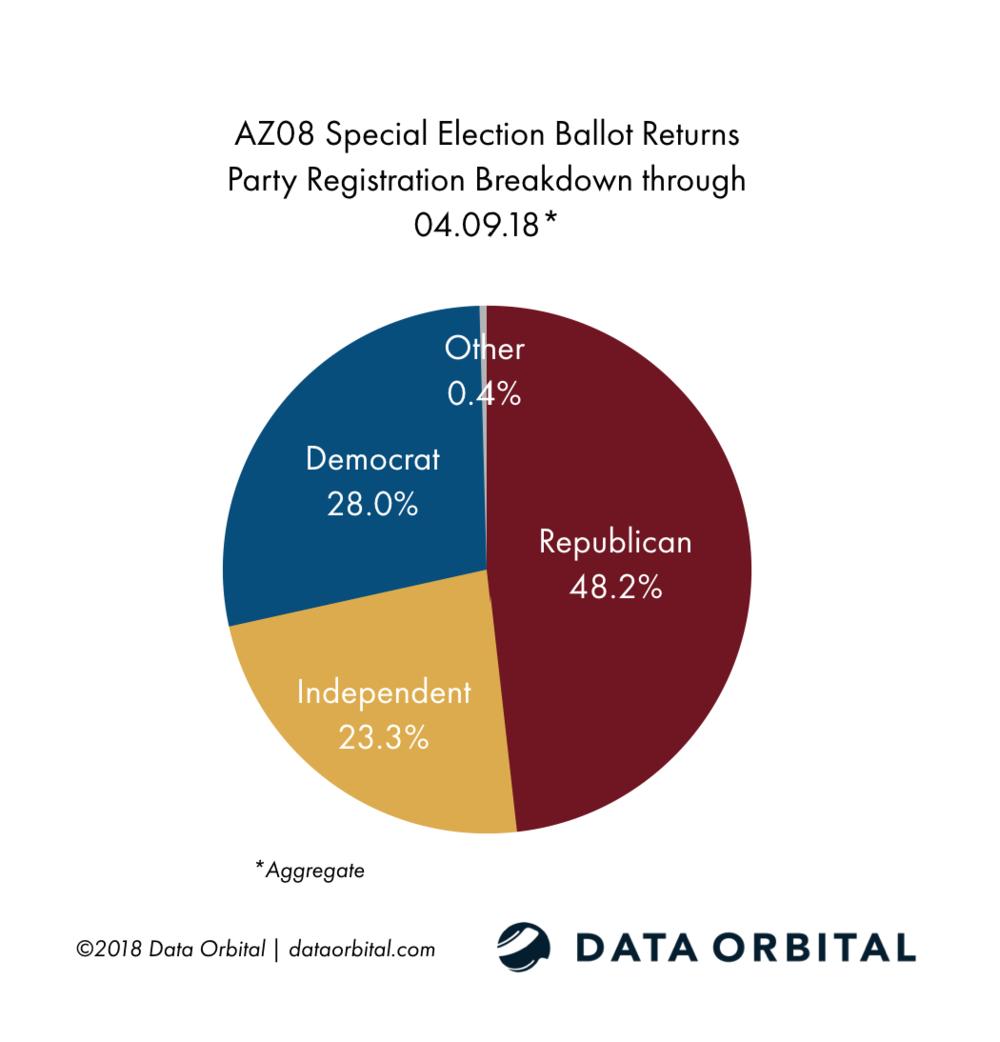 AZ08 Special Election Ballot Returns Party Registration Breakdown 04_09_18