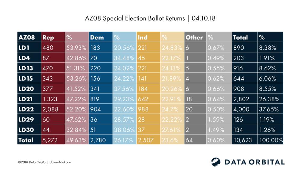 AZ08 Special Election Ballot Returns 04.10.18