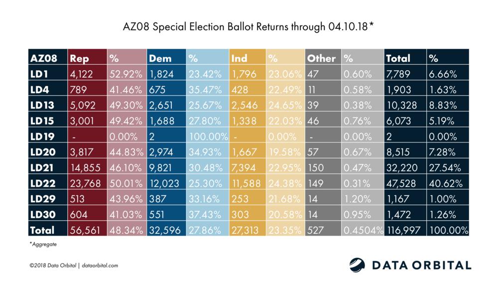 AZ08 Special Election Ballot Returns 04.10.18 Aggregate
