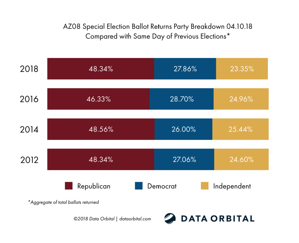AZ08 Special Election Ballot Returns 04.10.18 Turnout by Party vs. Historical Turnout
