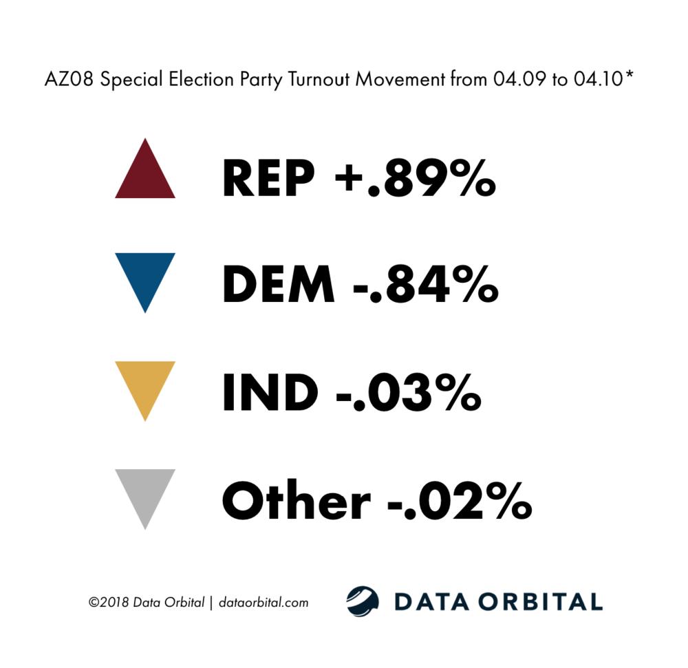 AZ08 Special Election Ballot Returns 04.10.18 Party Turnout Movement