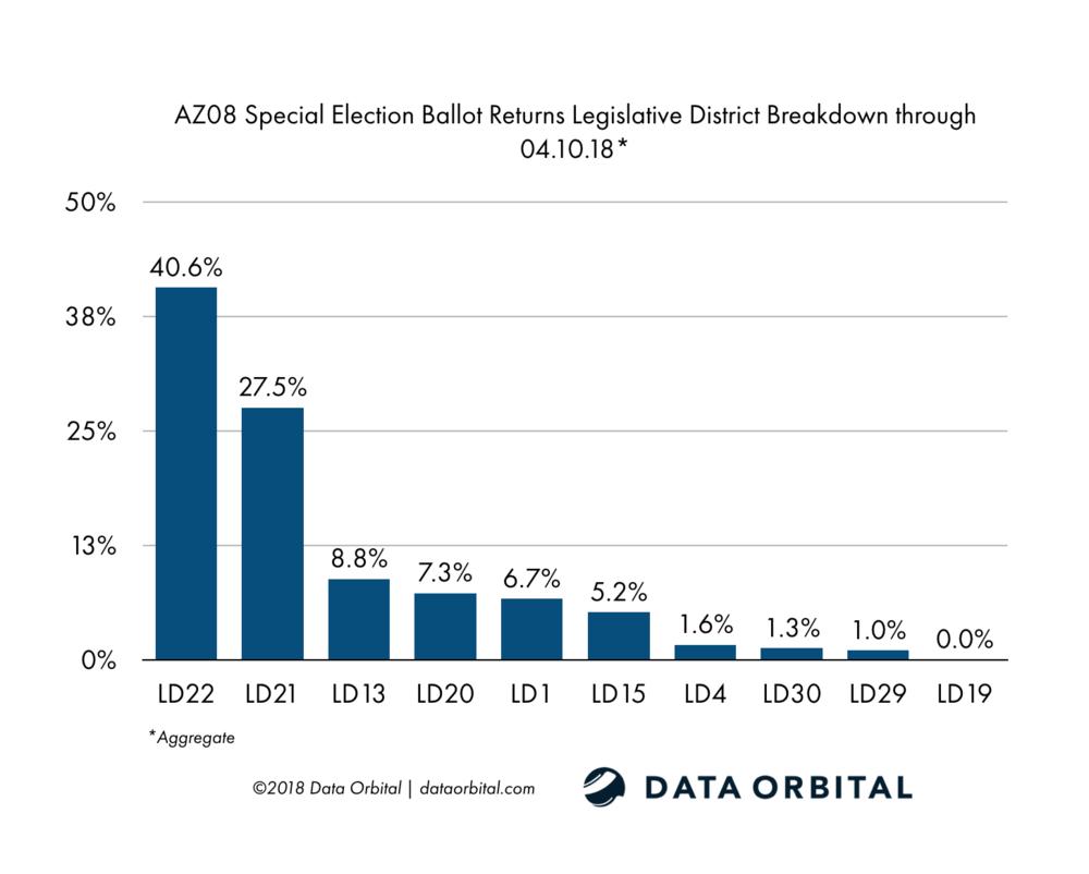 AZ08 Special Election Ballot Returns 04.10.18 LD Breakdown