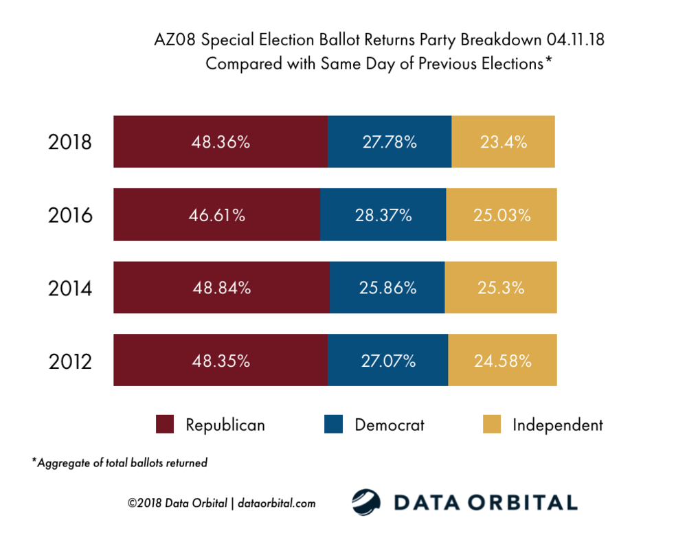 AZ08 Special Election Ballot Returns 04.11.18 Turnout by Party vs. Historical Turnout